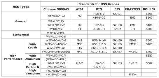 HSS table
